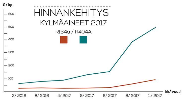 Kylmäkärki uutinen - kylmäaineiden hinnankehitys 2017 infograafi